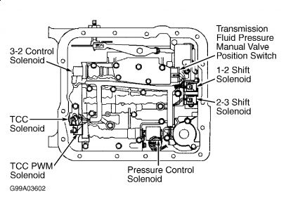 2003 chevy s 10 shift solenoid i need to replace the 1 through 4  03 trailblazer transmission solenoid diagram #5