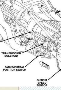 2004 Jeep Laredo Neutral Safety Switch: Where Is the Neutral