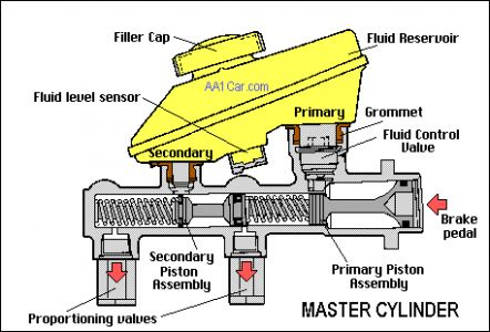 http://www.2carpros.com/forum/automotive_pictures/12900_brake_master_cylinder_1.jpg