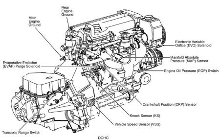 1997 Saturn Sc2 Engine Diagram: 2001 Saturn Sl2 Cooling System Diagram At Nayabfun.com
