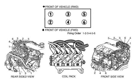 1997 chevy lumina i have a misfire on cylinder 4 where is that. Black Bedroom Furniture Sets. Home Design Ideas