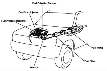Where Is The Fuel Pump Relay On 2006 Nissan Frontier 2 5 Liter 2wd as well Toyota Corolla Wiring Diagram 1998 furthermore Toyota Fuel Filter Location moreover 2009 Chrysler Starter Location as well 2003 Toyota Highlander Exhaust Diagram. on 2001 toyota sienna fuel pump