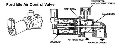 http://www.2carpros.com/forum/automotive_pictures/12900_idle_air_solenoid_ford_1.jpg