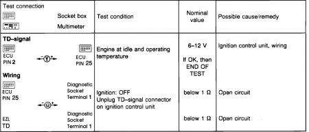 1988 Mercedes Benz 300e Engine Check Light: Electrical