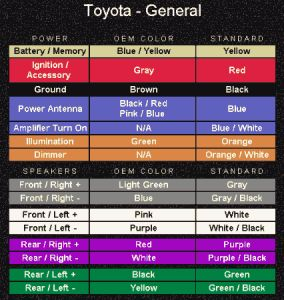Radio Color Codes