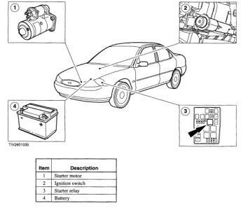 Chevrolet Wiper Pulse Diagram in addition Ford Taurus Ignition Coil Diagram together with Additional Car Fuse Box additionally Diagram Of 4 6l 2003 Ford Explorer in addition Malibu Catalytic Converter Location. on 2003 ford expedition bad fuse box