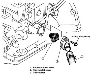 1997    Mazda    626 Overheating  Engine Cooling Problem 1997