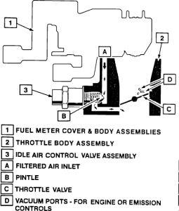 1991 cadillac brougham fuel pressure regulator location is the Automotive Fuel Pump Diagram www 2carpros com forum automotive_pictures 12900_tbi1_3