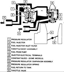 [DIAGRAM_38ZD]  1991 Cadillac Brougham Fuel Pressure Regulator Location: Is the ... | Cadillac Fuel Pressure Diagram |  | 2CarPros