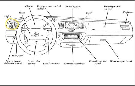 Pleasing Car Dashboard Wiring Diagram Basic Electronics Wiring Diagram Wiring Digital Resources Funapmognl