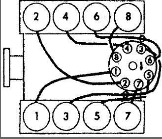 Starter 1972 Chevy Truck Wiring Diagram in addition 1967 1972 Chevrolet Spark Plug Wiring Diagrams likewise Chevy 350 Distributor Wiring Diagram besides 5bi42 Pontiac Firebird Trans Am Firing Order 74 as well Photos Of A 1999 Chevy Tahoe Oil Sender Unit Location. on sbc plug wire diagram