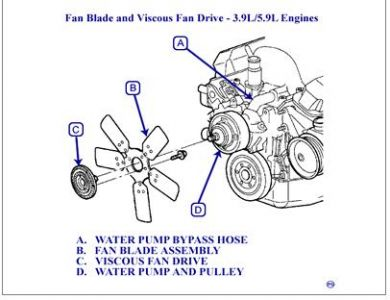 1998 dodge durango engine cooling problem 1998 dodge durango v8 rh 2carpros com Dodge 5.2 Engine Diagram 1999 Dodge Durango Engine Diagram