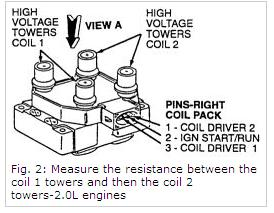1998 ford escort ignition coil engine mechanical problem 1998 can you check coil primary circuits the three wire connector one is b the other two are grounds one ground for two plug wires