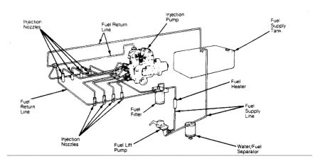 f350 fuel system diagram  f350  free engine image for user