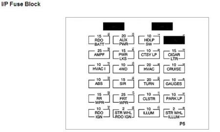 chevy fuse block diagram 1995 chevy blazer fuse box diagram electrical problem 1995 chevy that s an i p fuse block