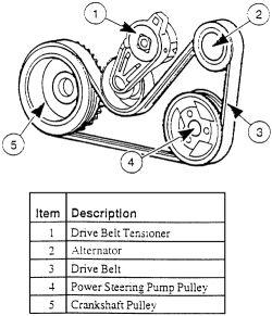 1997 Ford Escort Alternator How Do I Put The Belt Back On The