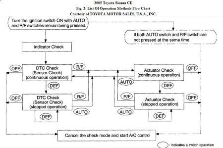 2006 toyota sienna rear vent diagram block and schematic diagrams u2022 rh lazysupply co 1998 toyota sienna engine diagram 1998 toyota sienna engine diagram