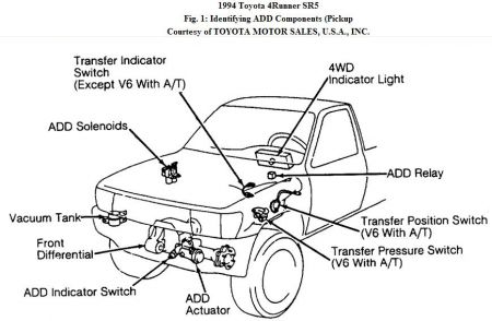Quadrajet Vacuum Line Diagram also 2001 Chevy Cavalier Transmission Diagram furthermore Automotive Fuse Box Wiring Diagram additionally Chevrolet Truck Parts Front Axle Schematics besides Becker Wiring Diagram. on chevy s10 wiring diagrams automotive