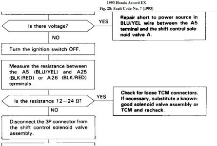 Transmission Pressure Control Solenoid Symptoms >> 1993 Honda Accord: Its Reading Code # 7 Short Blinks and