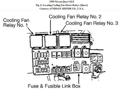 1999 nissan quest raidator fan did not turn on low speed 1999 Nissan Quest Fuse Box Diagram after some research i managed to get the testing procedures for the cooling fan circuits cooling fan control test (quest) 1 check low speed fan operation 1999 nissan quest fuse box diagram