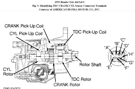honda del sol crankshaft positioning senor engine mechanical hi cartell730 the crank sensor is located inside the distributor and you can perform test to determine if the distribitor is bad