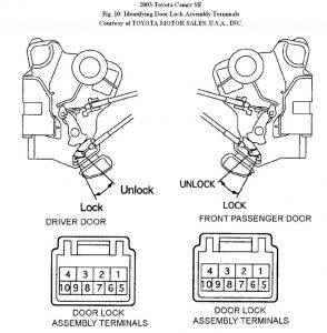Locking Mechanism Door
