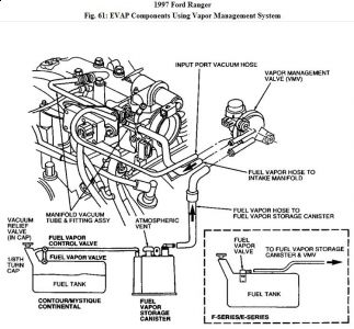 192750_EVAP97RangerFig61_1 1997 ford ranger check engine light computer problem 1997 ford 1997 ford ranger engine wiring harness at reclaimingppi.co