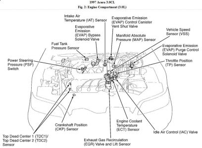 Acura Cl Engine Diagram Wiring Diagram - 2001 acura cl transmission