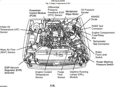 Jeep Leak Detection Pump Diagram moreover T17035020 Evaporator canister purge located likewise 89 Mazda 323 Engine Diagram as well 96 Mazda B2300 Engine Diagram as well Diagram Of The Vacuum Hose On A 2000 V6 S10 Pickup. on 2003 ford ranger evap canister
