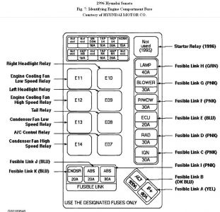192750_EngineFuseBox96SonataFig07_1 1996 hyundai sonata electrical problem 1996 hyundai sonata 6 cyl hyundai fuse box diagram at panicattacktreatment.co