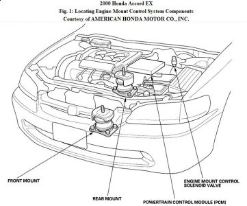 P 0900c1528026a5be likewise Free 2003 Chevy Impala Ac Wiring Diagrams further 1995 Civic Ect Location further RepairGuideContent moreover Honda Accord 2000 Honda Accord Motot Mounts. on 2003 honda civic automatic transmission solenoid