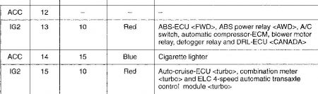 1997 mitsubishi eclipse heater relay fuse keeps blowing. Black Bedroom Furniture Sets. Home Design Ideas