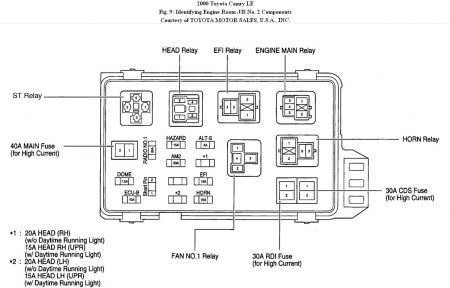 camry le fuse box wiring diagrams