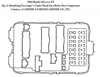 honda odyssey passenger door window electrical problem  it could be a blown fuse under passenger dash fuse box 8 20 a