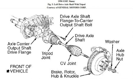 1995 Ford F150 4x4 Front Wheel Bearings Diagram on banger