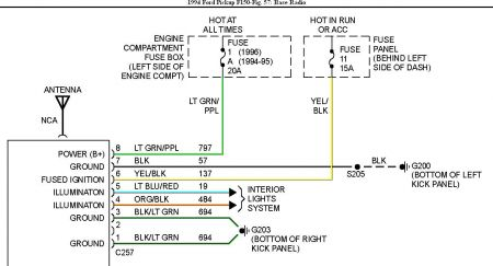 192750_RadioWiring94F150Fig57a_1 stereo wiring six cylinder two wheel drive automatic my deck has 1999 ford f150 fuse diagram at bayanpartner.co