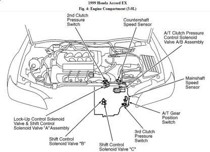 Sensorstrans Accord Cyl on Honda Accord Neutral Safety Switch Location