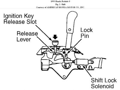 Saab Ignition Key Location