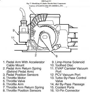 192750_ThrottleBody002Saab95Fig17b_1 2000 saab 9 5 fault coe engine performance problem 2000 saab 9 5 2004 saab 9 5 wiring diagram at virtualis.co