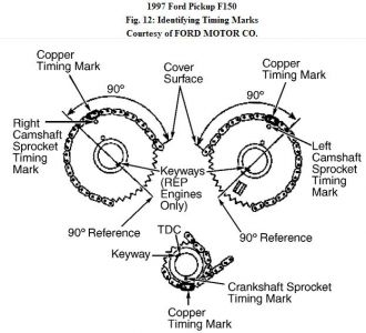 249084 6 10 additionally 192750 TimingMark97F150 1 further Cvh engine01 in addition  on ford f timing chain diagram engine mechanical problem f150 4 6l