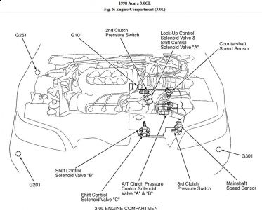 1994 Mercury Sable Engine Diagram also Checking Main Relay Pics 2535047 together with Geo Tracker Ignition Switch Wiring Diagram also T10548534 Need know crankshaft position sensor besides Acura Cl 1998 Acura Cl Sensors. on 1999 acura integra wiring diagram