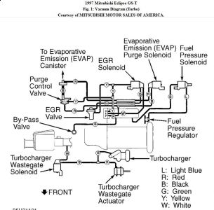 192750_VacumnHosesTurbo97EclipseFig01_1 1997 mitsubishi eclipse turbo vacuum hose routing engine 1999 mitsubishi eclipse wiring diagram at cos-gaming.co