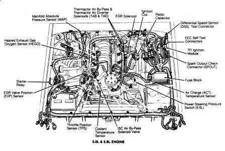 Ford F 150 1992 Ford F150 Enginge Runs Very Rough And Eventually Dies on mustang starter wiring diagram