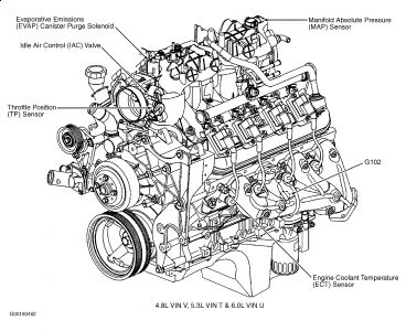 2002 gmc yukon low idle: engine starts fine but runs at a ... 1999 yukon engine diagram 2002 gmc yukon engine diagram