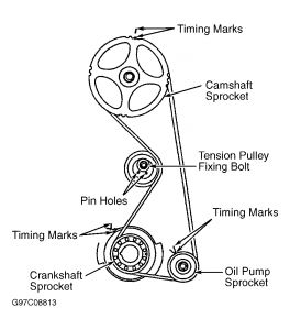 Mitsubishi Eclipse 1997 Mitsubishi Eclipse Timing Marks on 1998 Mitsubishi Eclipse Serpentine Belt Diagram