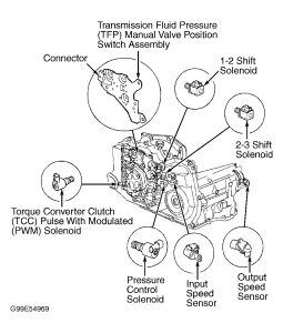 How To Remove Alternator On A 2003 Honda Insight furthermore 99 Pontiac Grand Prix Blower Motor Wiring Diagram as well 1998 Oldsmobile Intrigue Wiring Diagram besides 2004 Pontiac Bonneville Stereo Wiring Diagram likewise 2001 Pontiac Sunfire Engine Diagram. on 2001 pontiac bonneville wiring diagram html