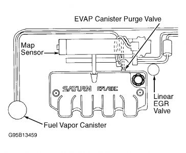 1996 saturn sl2 engine diagram  1996  free engine image