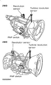 nissan transmission diagram with Nissan Pathfinder 2003 Nissan Pathfinder Vehicle Speed Sensor on Transmission Torque Converter Clutch Solenoid also P2757 2011 toyota camry furthermore Suspension Control Arm Bushings Replacement Cost additionally Chrysler Lebaron 2 5 1987 Specs And Images also Chevy 8 1 Crank Position Sensor Location.