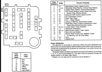 Ford Ranger 1989 Ford Ranger Need Fuse Panel Diagram For 89 Ford Range on 1999 f250 fuse panel diagram
