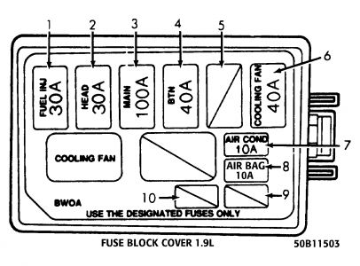 ford escort lx 1991 fuse box location. Black Bedroom Furniture Sets. Home Design Ideas